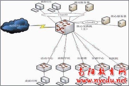 从拓扑结构上看,专网实际上类似于一个校园网,只是网络环境相对简单而