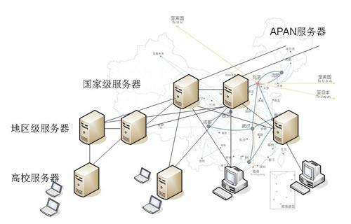 eduroam服务建立在树状的radius结构和radiu