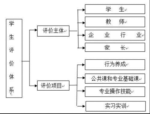 高中文科数学结构框图详解